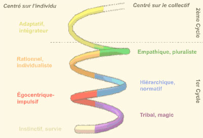 shema2-spirale-educative
